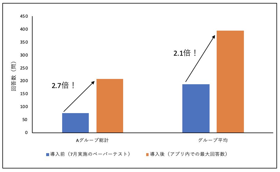 漢字テスト_回答数.png