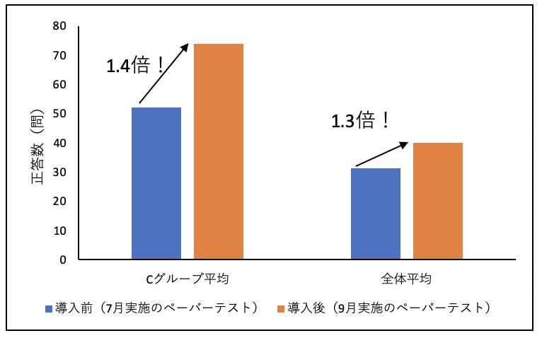 漢字テスト_正答数.png
